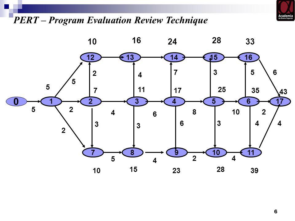 6 0 10 12 5 17 7 3654 11 5 PERT – Program Evaluation Review Technique 4 7 8911 1512131416 25 17 43 35 16 10 28 2433 15 10 28 2339 6 2 8102 5 4 24 3 3