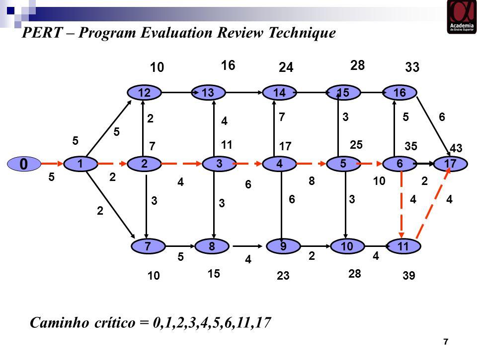 7 0 12 5 17 7 3654 11 5 PERT – Program Evaluation Review Technique 4 7 8911 1512131416 25 17 43 35 16 10 28 2433 15 10 28 2339 6 2 8102 5 4 24 3 3 63