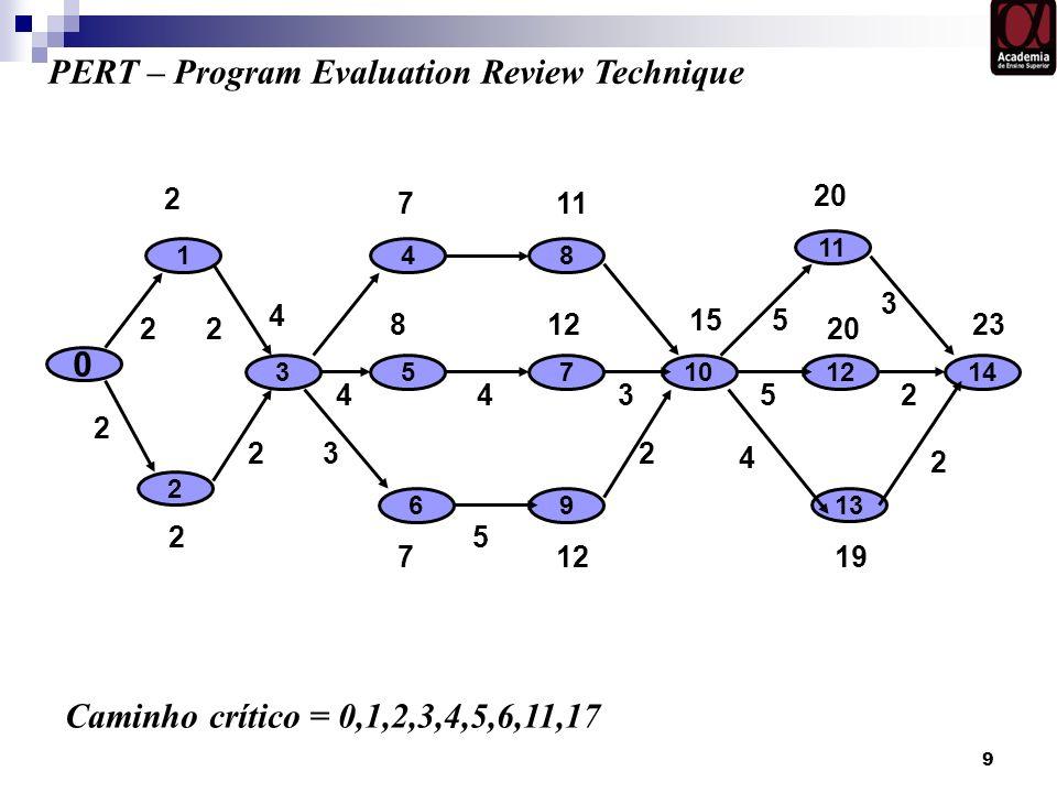 9 0 10 1 2 73 6 5 4 PERT – Program Evaluation Review Technique 8 9 11 12 13 14 Caminho crítico = 0,1,2,3,4,5,6,11,17 2 711 20 2 71219 4 812 20 15 23 4