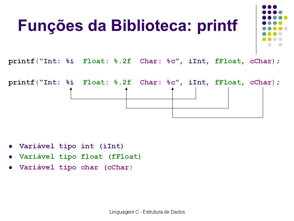 Linguagem C - Estrutura de Dados Funções da Biblioteca: printf printf(Int: %i Float: %.2f Char: %c, iInt, fFloat, cChar); Variável tipo int (iInt) Var