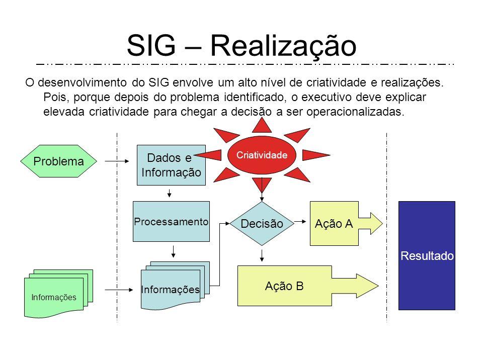 SIG – Estratégias -Estudo e racionalização dos Produtos e serv. existentes; -Desev de novos produtos e serviços; -Estudo racionalização dos fluxos de