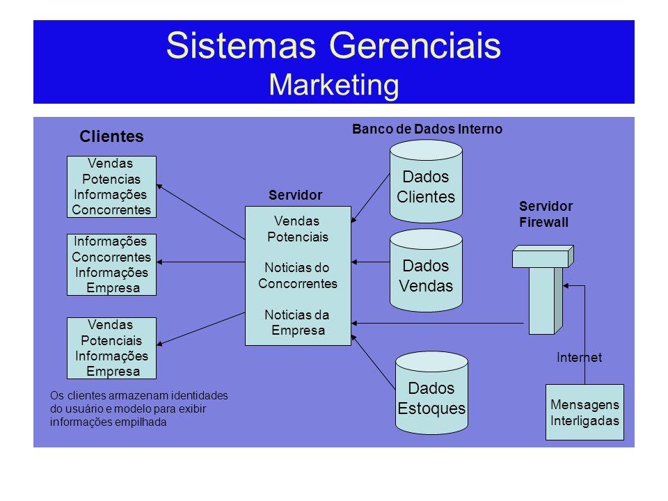 Sistema de Apoio a Decisão Estrutura de Decisões Es Não Estruturado Estrutura de Decisão Semi Estruturado Adm de Caixa Adm Operacional Programação de