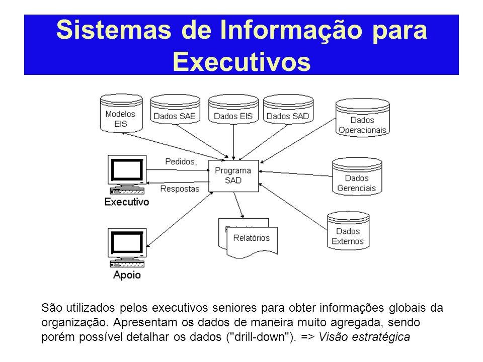 Sistema de Apoio a Decisão Comparativo SIG x SAD Apoio à decisão fornecido Forma e frequencia das Informações Formato das Informações Fornecem Informa