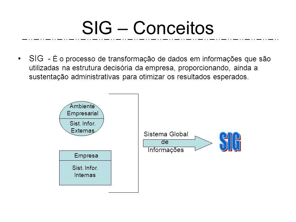 SIG - È o processo de transformação de dados em informações que são utilizadas na estrutura decisória da empresa, proporcionando, ainda a sustentação administrativas para otimizar os resultados esperados.
