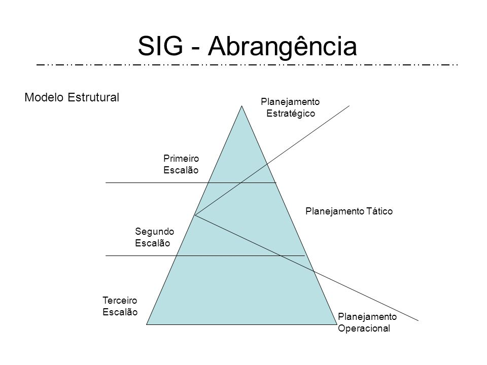 SIG - Abrangência Planejamento Tático Segundo Escalão Terceiro Escalão Planejamento Estratégico Planejamento Operacional Primeiro Escalão Modelo Estrutural