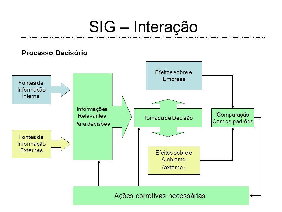 SIG – Interação Fontes de Informação Interna Informações Relevantes Para decisões Processo Decisório Fontes de Informação Externas Tomada de Decisão Efeitos sobre a Empresa Efeitos sobre o Ambiente (externo) Ações corretivas necessárias Comparação Com os padrões