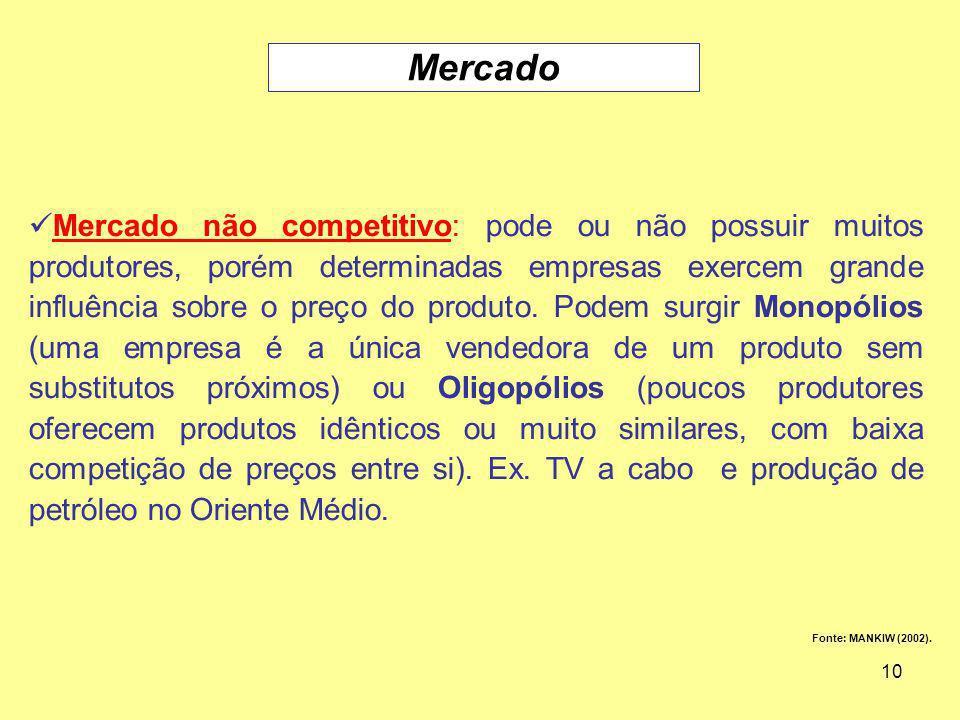 10 Fonte: MANKIW (2002). Mercado Mercado não competitivo: pode ou não possuir muitos produtores, porém determinadas empresas exercem grande influência