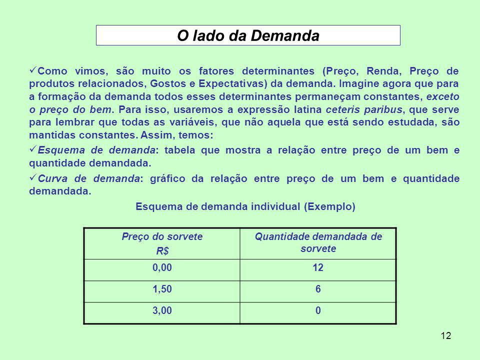 12 O lado da Demanda Como vimos, são muito os fatores determinantes (Preço, Renda, Preço de produtos relacionados, Gostos e Expectativas) da demanda.