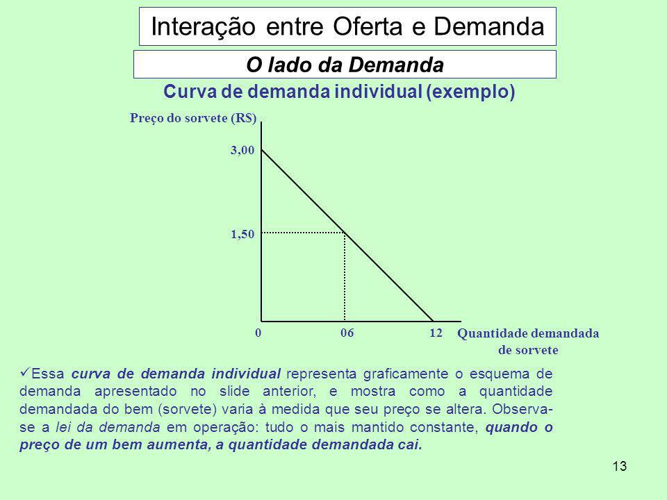 13 Interação entre Oferta e Demanda O lado da Demanda Curva de demanda individual (exemplo) 06120 3,00 1,50 Preço do sorvete (R$) Quantidade demandada