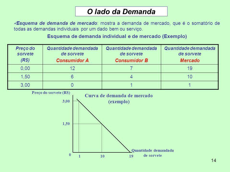 14 O lado da Demanda Esquema de demanda de mercado: mostra a demanda de mercado, que é o somatório de todas as demandas individuais por um dado bem ou