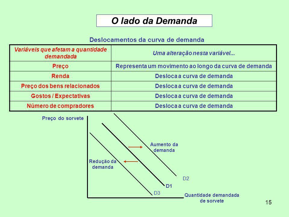 15 O lado da Demanda Deslocamentos da curva de demanda Variáveis que afetam a quantidade demandada Uma alteração nesta variável... PreçoRepresenta um