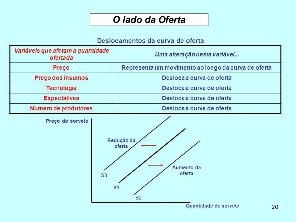 20 O lado da Oferta Deslocamentos da curva de oferta Variáveis que afetam a quantidade ofertada Uma alteração nesta variável... PreçoRepresenta um mov