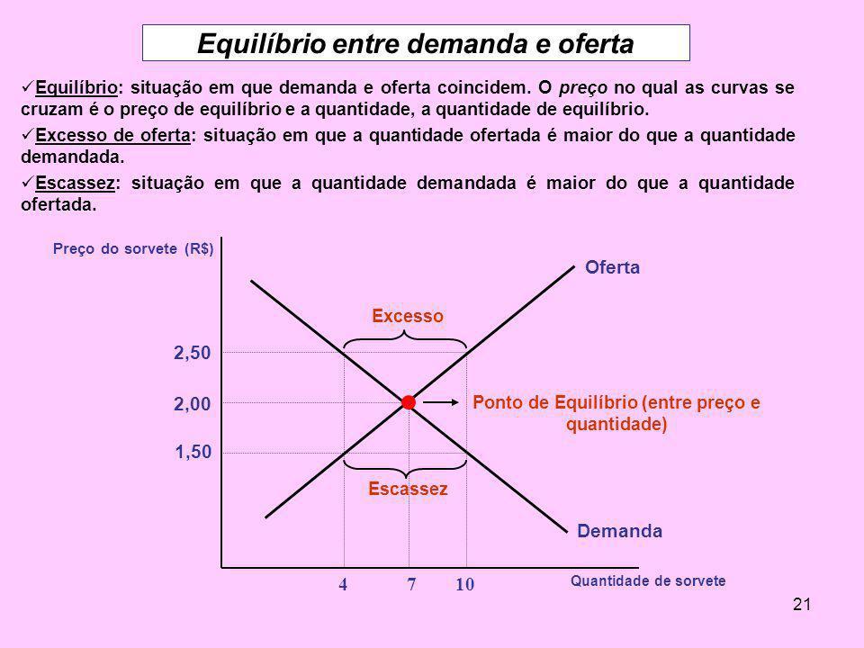 21 Equilíbrio entre demanda e oferta Equilíbrio: situação em que demanda e oferta coincidem. O preço no qual as curvas se cruzam é o preço de equilíbr