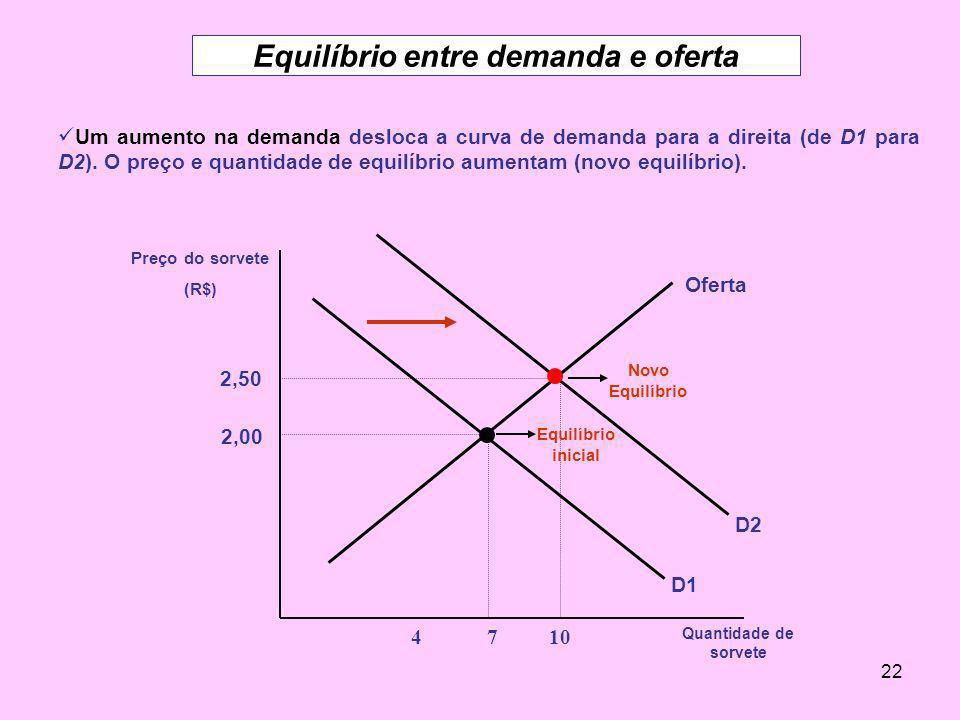 22 Equilíbrio entre demanda e oferta Um aumento na demanda desloca a curva de demanda para a direita (de D1 para D2). O preço e quantidade de equilíbr