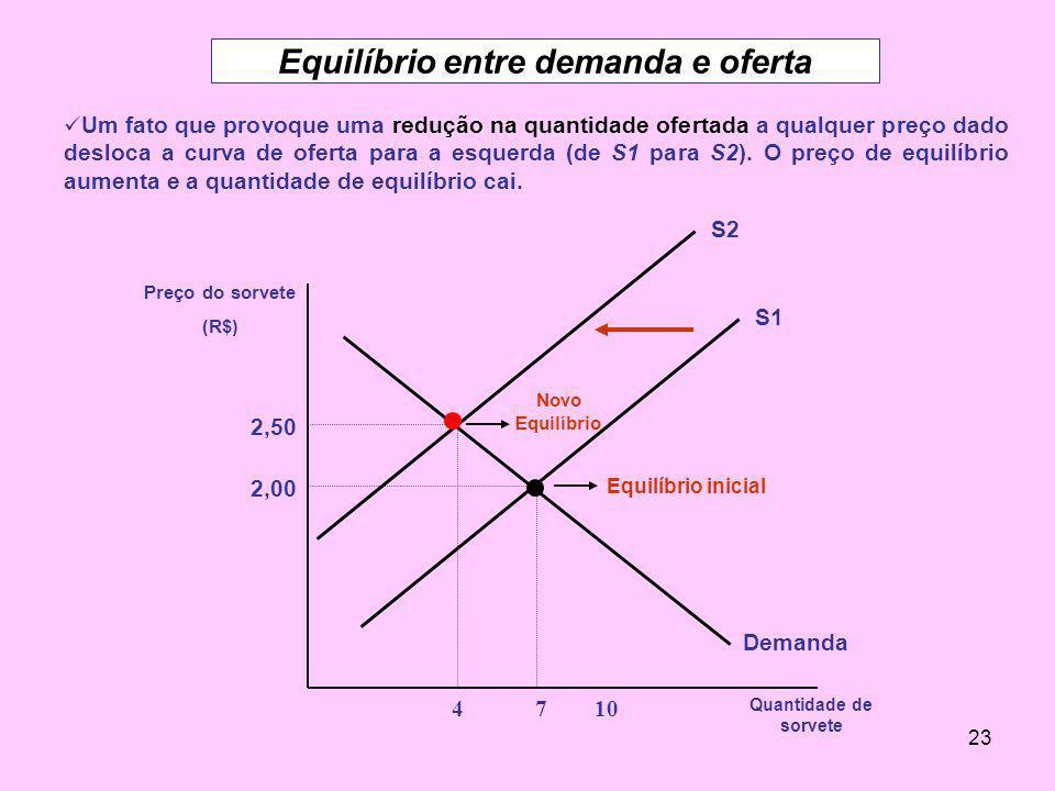23 Equilíbrio entre demanda e oferta Um fato que provoque uma redução na quantidade ofertada a qualquer preço dado desloca a curva de oferta para a es