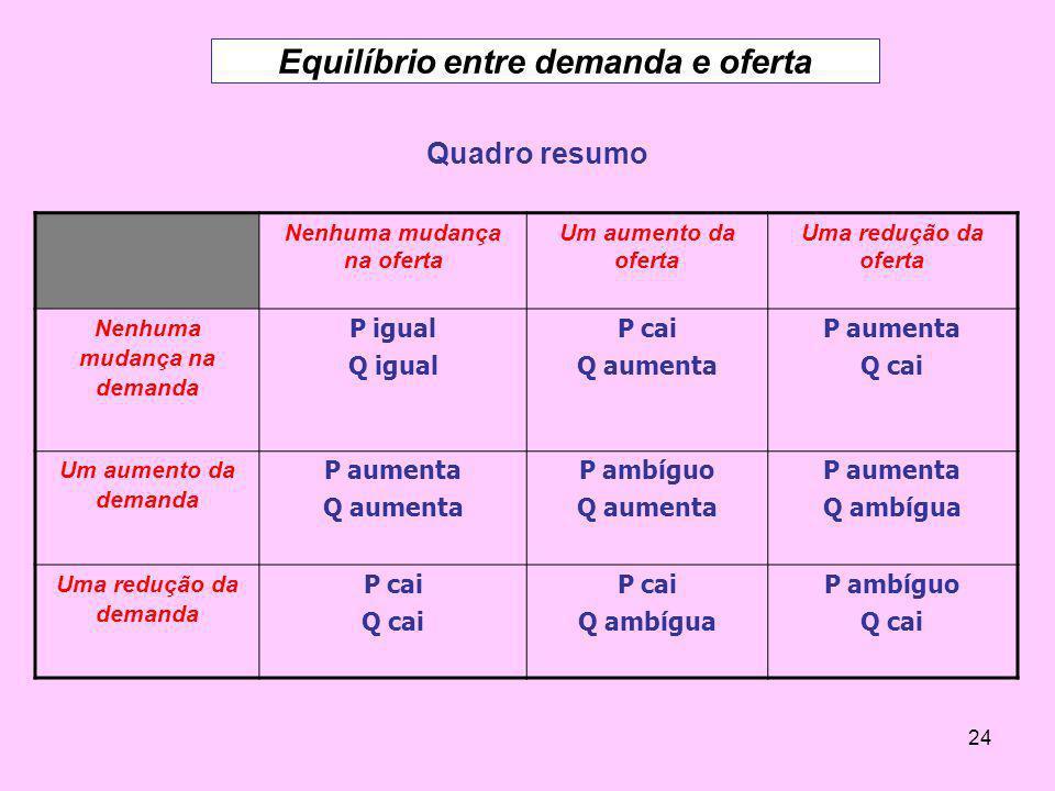 24 Quadro resumo Nenhuma mudança na oferta Um aumento da oferta Uma redução da oferta Nenhuma mudança na demanda P igual Q igual P cai Q aumenta P aum