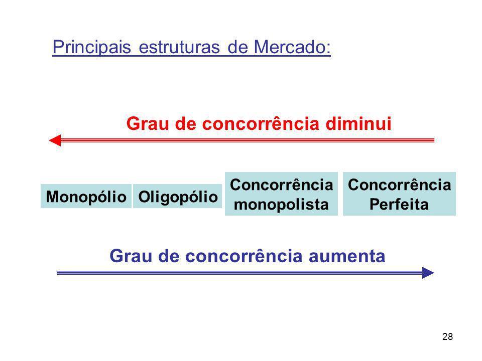 28 MonopólioOligopólio Concorrência monopolista Concorrência Perfeita Grau de concorrência aumenta Grau de concorrência diminui Principais estruturas