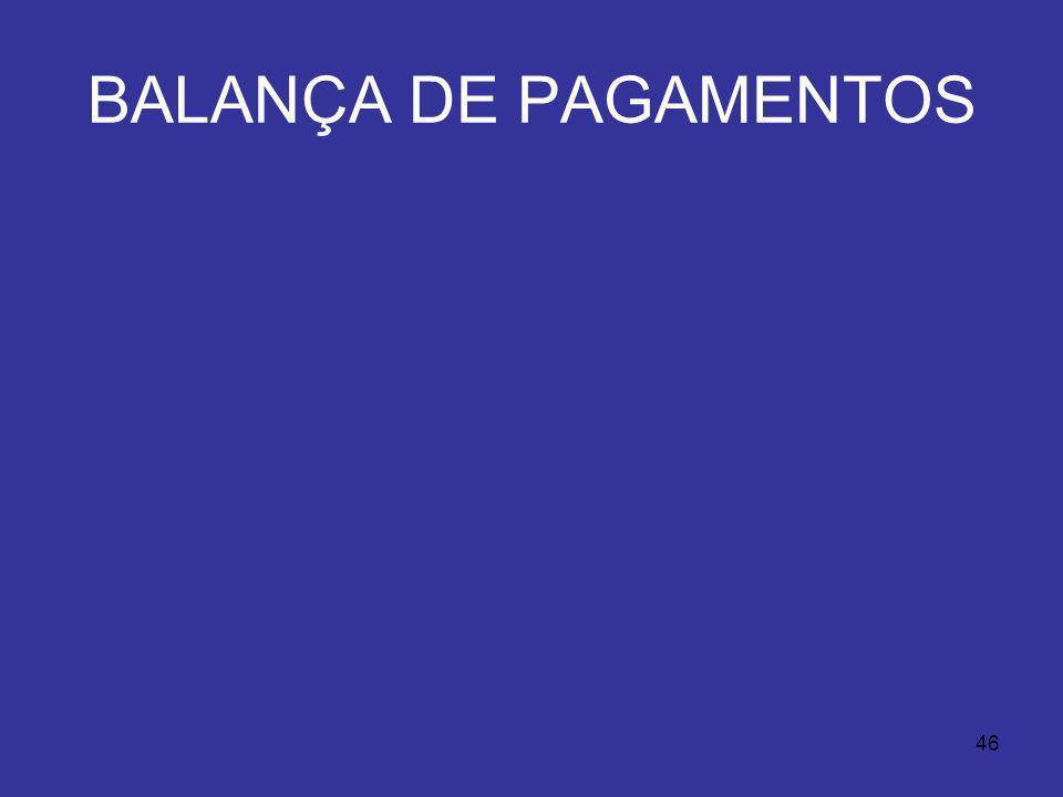46 BALANÇA DE PAGAMENTOS