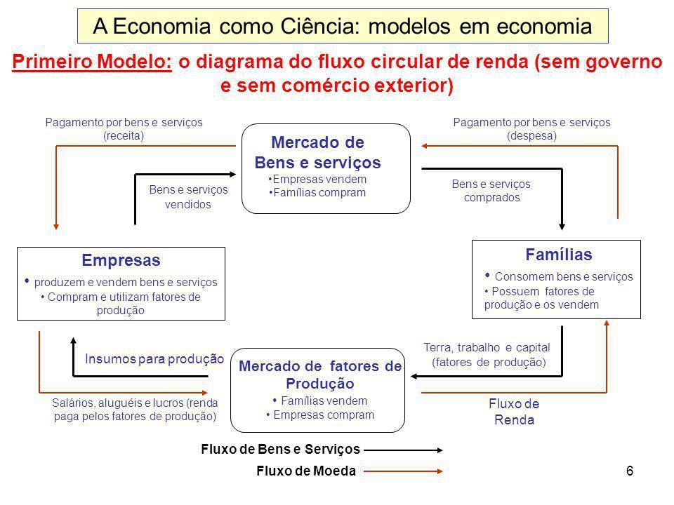 6 Primeiro Modelo: o diagrama do fluxo circular de renda (sem governo e sem comércio exterior) Mercado de Bens e serviços Empresas vendem Famílias com
