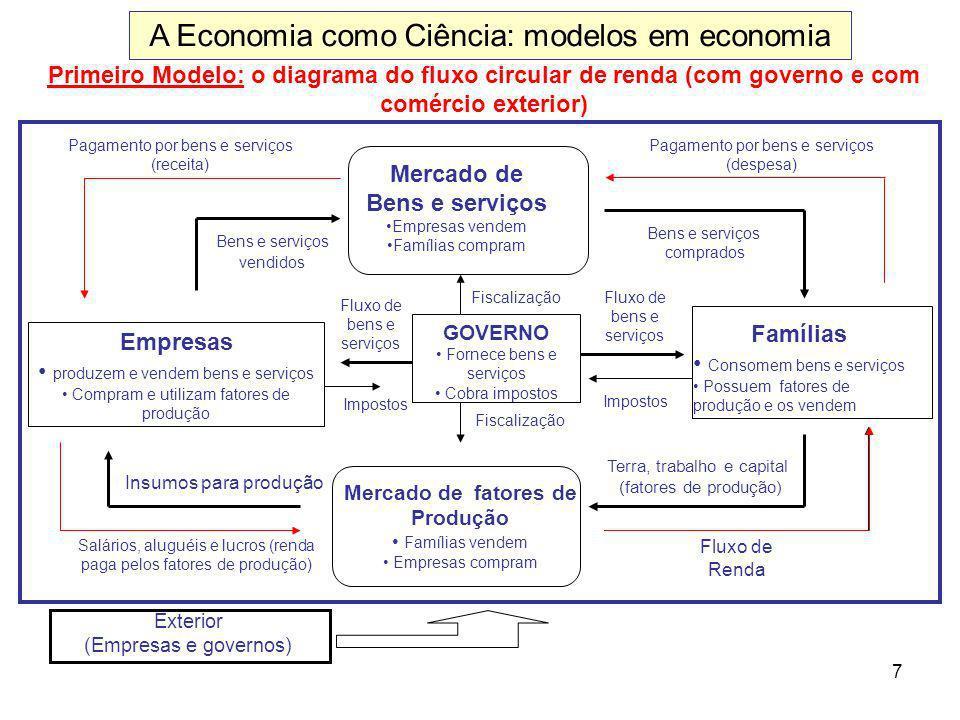 7 Primeiro Modelo: o diagrama do fluxo circular de renda (com governo e com comércio exterior) Mercado de Bens e serviços Empresas vendem Famílias com