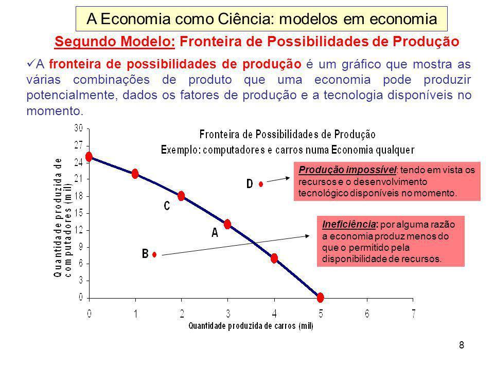 8 Segundo Modelo: Fronteira de Possibilidades de Produção A fronteira de possibilidades de produção é um gráfico que mostra as várias combinações de p