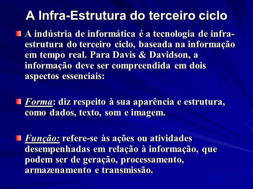 A Infra-Estrutura do terceiro ciclo A indústria de informática é a tecnologia de infra- estrutura do terceiro ciclo, baseada na informação em tempo re