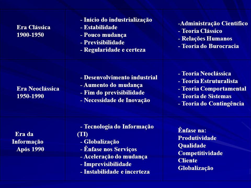 Era Clássica 1900-1950 - Início do industrialização - Estabilidade - Pouco mudança - Previsibilidade - Regularidade e certeza -Administração Científic
