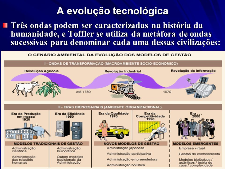 A evolução tecnológica Três ondas podem ser caracterizadas na história da humanidade, e Toffler se utiliza da metáfora de ondas sucessivas para denomi