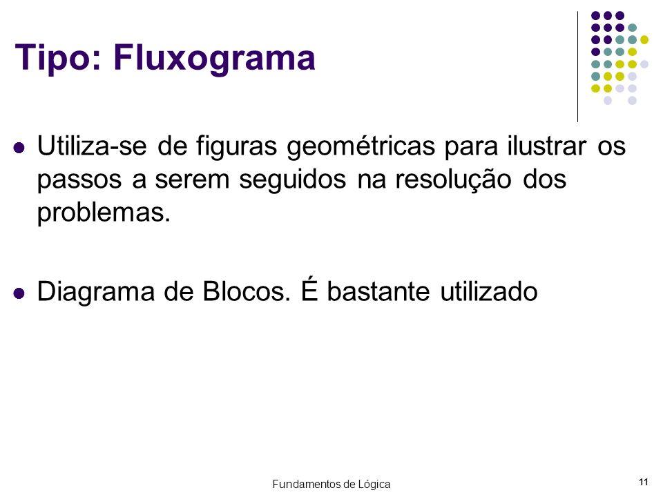 Fundamentos de Lógica 11 Tipo: Fluxograma Utiliza-se de figuras geométricas para ilustrar os passos a serem seguidos na resolução dos problemas. Diagr