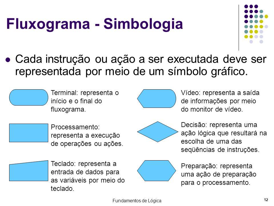 Fundamentos de Lógica 12 Fluxograma - Simbologia Cada instrução ou ação a ser executada deve ser representada por meio de um símbolo gráfico. Terminal