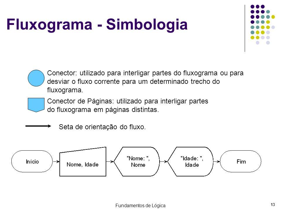 Fundamentos de Lógica 13 Fluxograma - Simbologia Conector: utilizado para interligar partes do fluxograma ou para desviar o fluxo corrente para um det