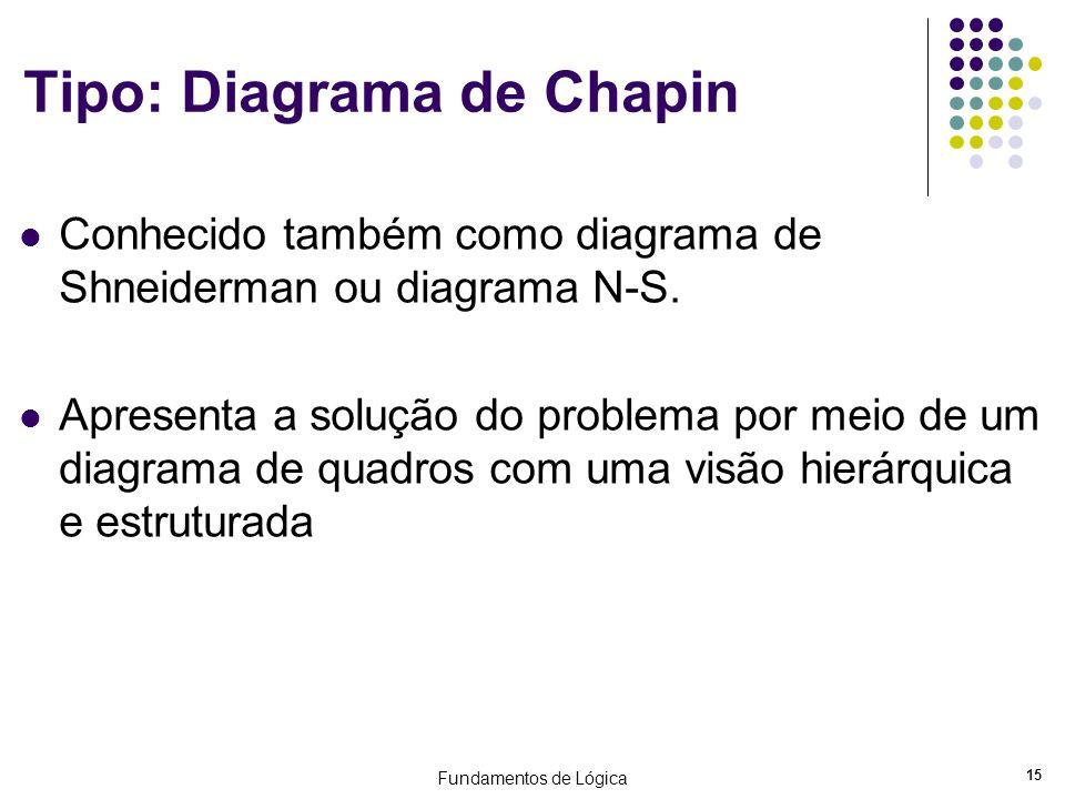 Fundamentos de Lógica 15 Tipo: Diagrama de Chapin Conhecido também como diagrama de Shneiderman ou diagrama N-S. Apresenta a solução do problema por m