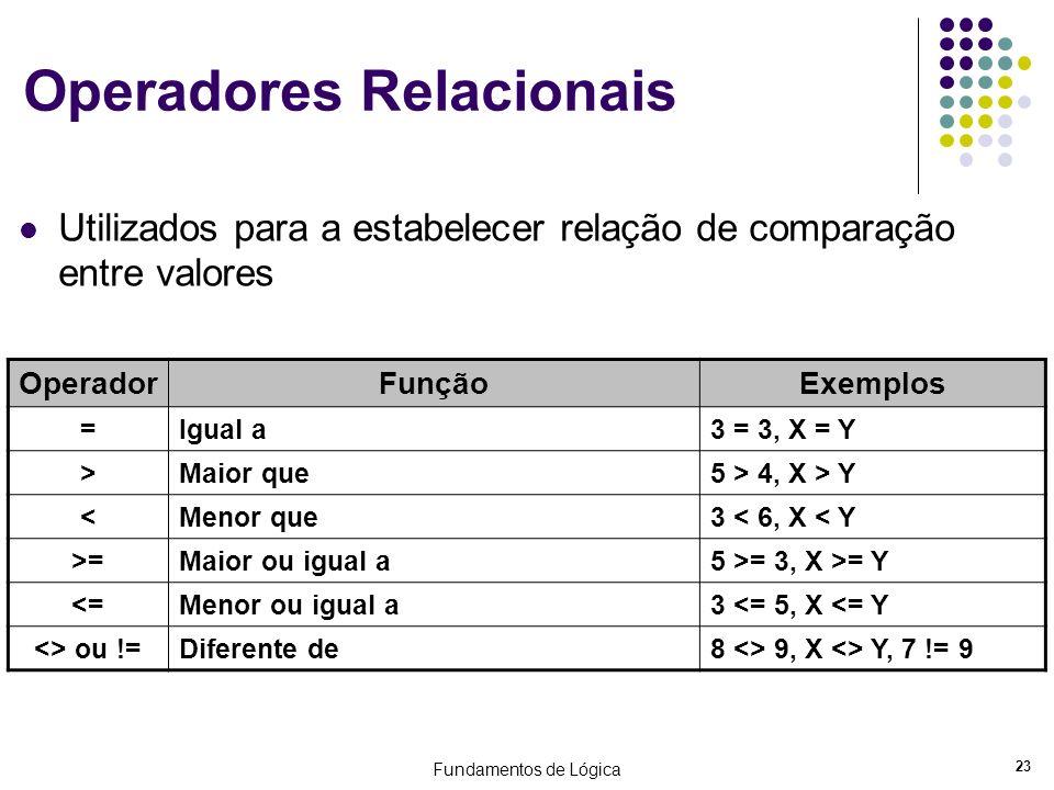 Fundamentos de Lógica 23 Operadores Relacionais Utilizados para a estabelecer relação de comparação entre valores OperadorFunçãoExemplos =Igual a3 = 3
