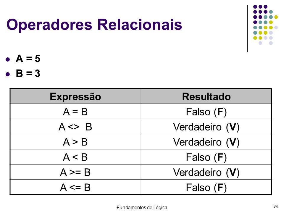 Fundamentos de Lógica 24 Operadores Relacionais A = 5 B = 3 ExpressãoResultado A = BFalso (F) A <> BVerdadeiro (V) A > BVerdadeiro (V) A < BFalso (F)