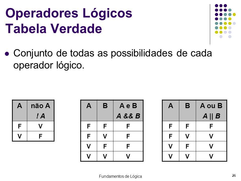 Fundamentos de Lógica 26 Operadores Lógicos Tabela Verdade Conjunto de todas as possibilidades de cada operador lógico. Anão A ! A FV VF ABA e B A &&