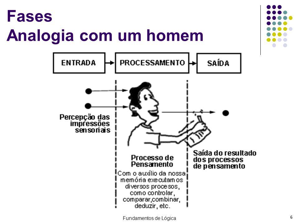 Fundamentos de Lógica 37 Estruturas de Decisão Encadeada – Homogênea se – então – se se então se então W; fim_se; É equivalente a: se e e e então W; fimse;