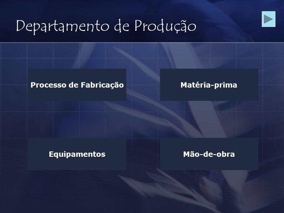 Departamento de Produção Processo de FabricaçãoMatéria-prima EquipamentosMão-de-obra
