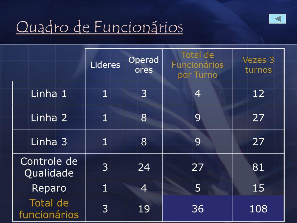 Quadro de Funcionários – Custos MAO DE OBRA Lideres Operad ores Total de Funcionários por Turno Vezes 3 turnos Total de funcionários 31936108