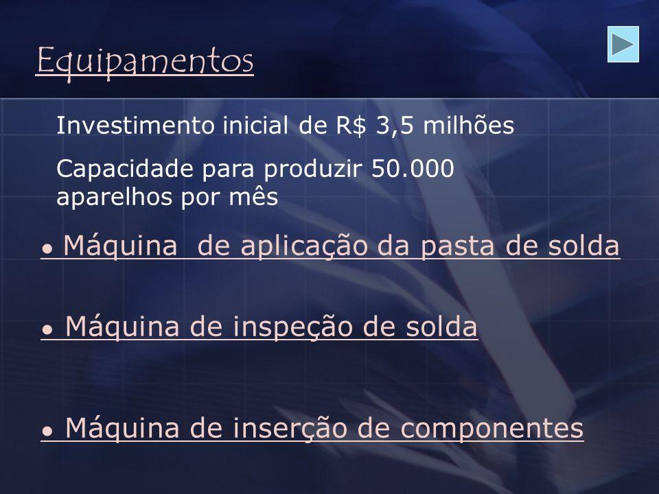 Equipamentos Máquina de aplicação da pasta de solda Máquina de inspeção de solda Máquina de inserção de componentes Investimento inicial de R$ 3,5 mil