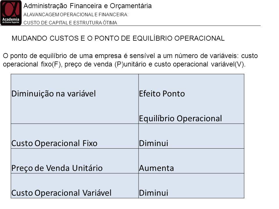 Administração Financeira e Orçamentária ALAVANCAGEM OPERACIONAL E FINANCEIRA: CUSTO DE CAPITAL E ESTRUTURA ÓTIMA MUDANDO CUSTOS E O PONTO DE EQUILÍBRI