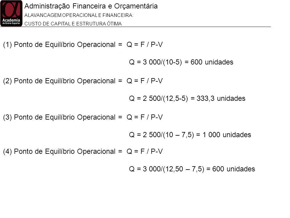 Administração Financeira e Orçamentária ALAVANCAGEM OPERACIONAL E FINANCEIRA: CUSTO DE CAPITAL E ESTRUTURA ÓTIMA (1)Ponto de Equilíbrio Operacional =