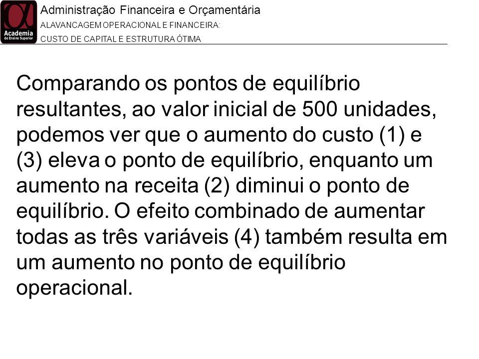Administração Financeira e Orçamentária ALAVANCAGEM OPERACIONAL E FINANCEIRA: CUSTO DE CAPITAL E ESTRUTURA ÓTIMA Comparando os pontos de equilíbrio re
