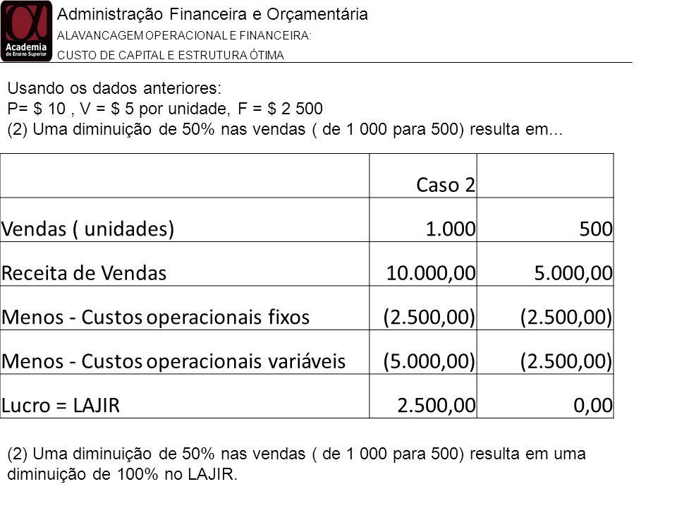 Administração Financeira e Orçamentária ALAVANCAGEM OPERACIONAL E FINANCEIRA: CUSTO DE CAPITAL E ESTRUTURA ÓTIMA Usando os dados anteriores: P= $ 10,