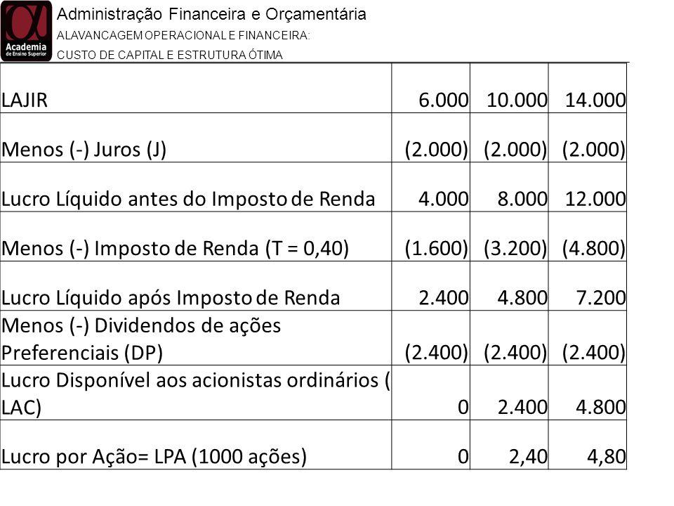 Administração Financeira e Orçamentária ALAVANCAGEM OPERACIONAL E FINANCEIRA: CUSTO DE CAPITAL E ESTRUTURA ÓTIMA LAJIR6.00010.00014.000 Menos (-) Juro