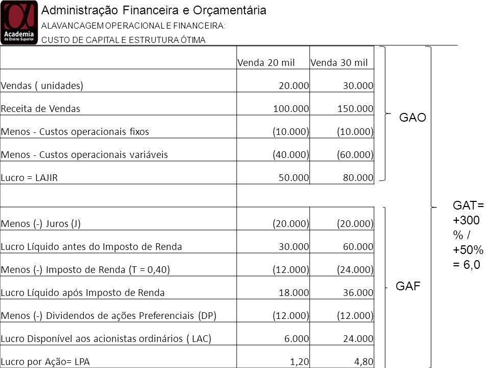 Administração Financeira e Orçamentária ALAVANCAGEM OPERACIONAL E FINANCEIRA: CUSTO DE CAPITAL E ESTRUTURA ÓTIMA Venda 20 milVenda 30 mil Vendas ( uni