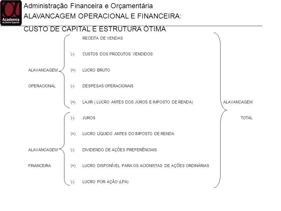 Administração Financeira e Orçamentária ALAVANCAGEM OPERACIONAL E FINANCEIRA: CUSTO DE CAPITAL E ESTRUTURA ÓTIMA RECEITA DE VENDAS ´(-)CUSTOS DOS PROD