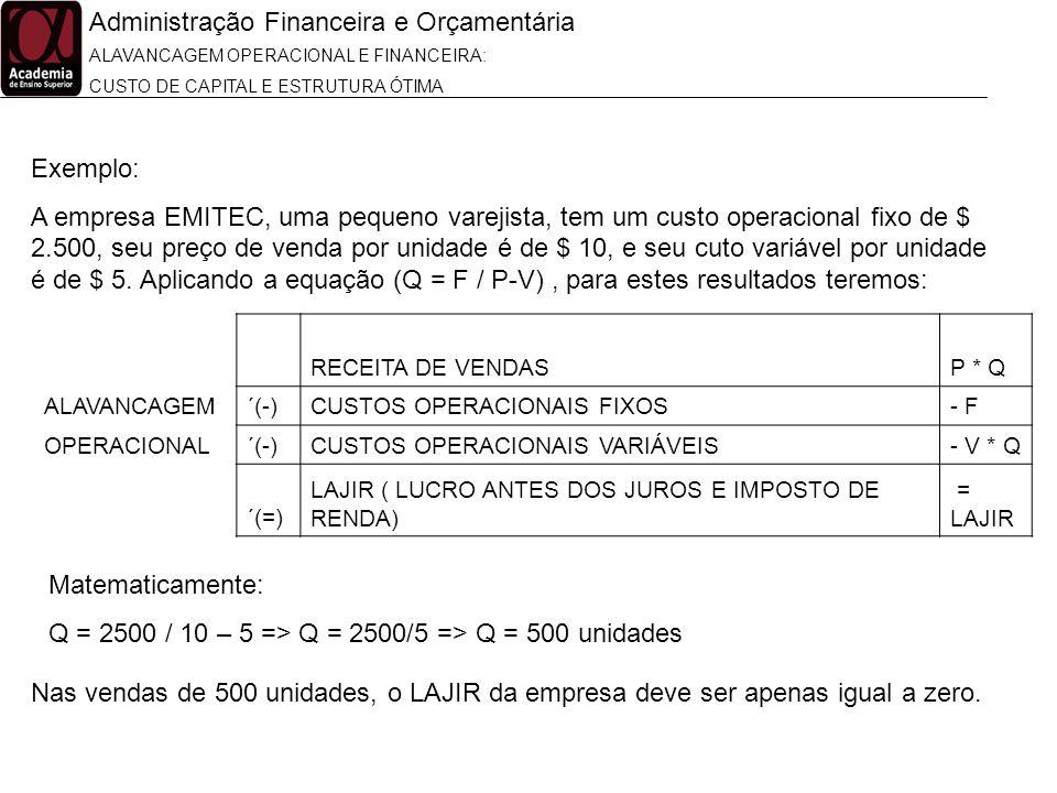 Administração Financeira e Orçamentária ALAVANCAGEM OPERACIONAL E FINANCEIRA: CUSTO DE CAPITAL E ESTRUTURA ÓTIMA Exemplo: A empresa EMITEC, uma pequen