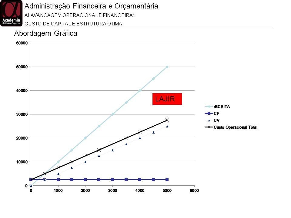 Administração Financeira e Orçamentária ALAVANCAGEM OPERACIONAL E FINANCEIRA: CUSTO DE CAPITAL E ESTRUTURA ÓTIMA Abordagem Gráfica LAJIR