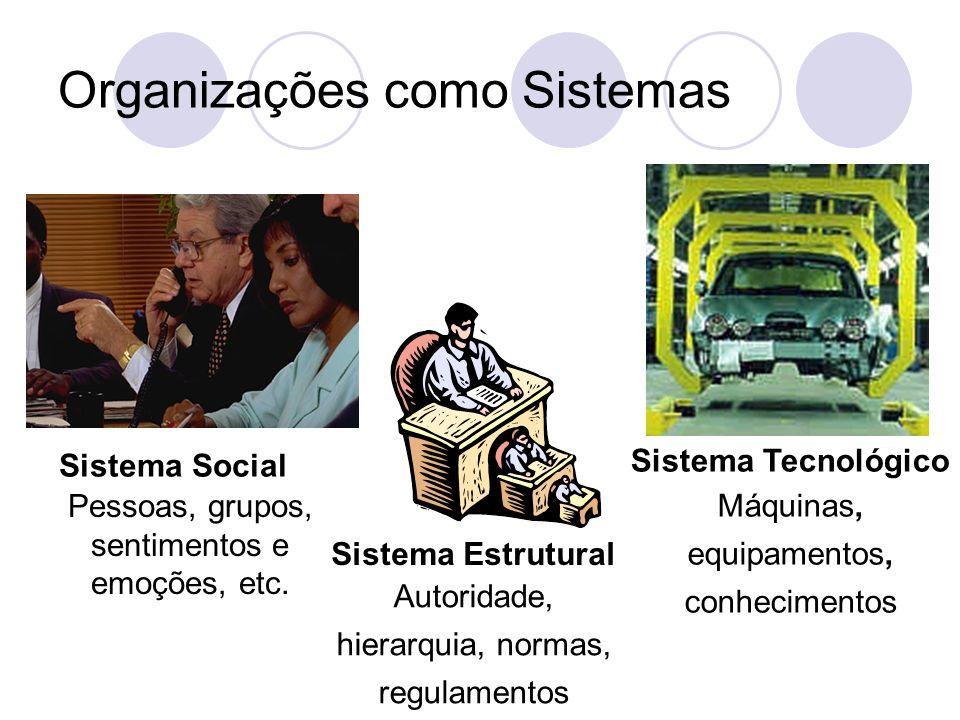 Organizações como Sistemas Sistema Social Pessoas, grupos, sentimentos e emoções, etc.