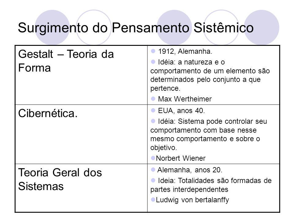 Surgimento do Pensamento Sistêmico Gestalt – Teoria da Forma 1912, Alemanha.